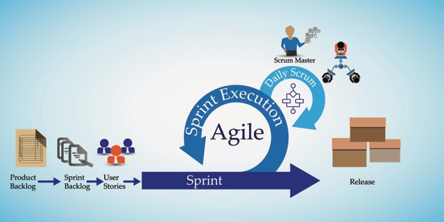 Die Agile Methode SCRUM im Projektmanagement